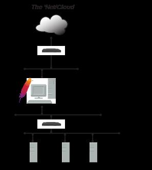 exposing Bonita backend servers behind a firewall