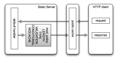 Enforcing HTTP protocol compliance in a static server